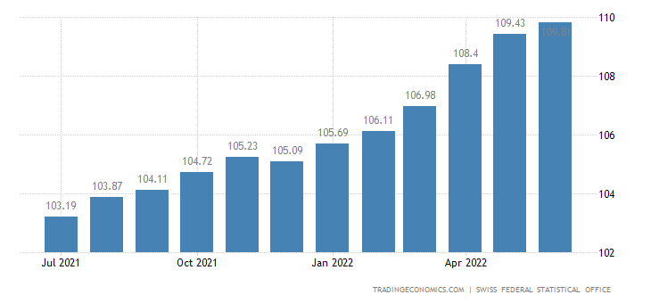 Switzerland Producer and Import Prices
