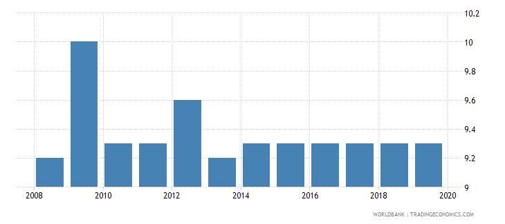switzerland profit tax percent of commercial profits wb data