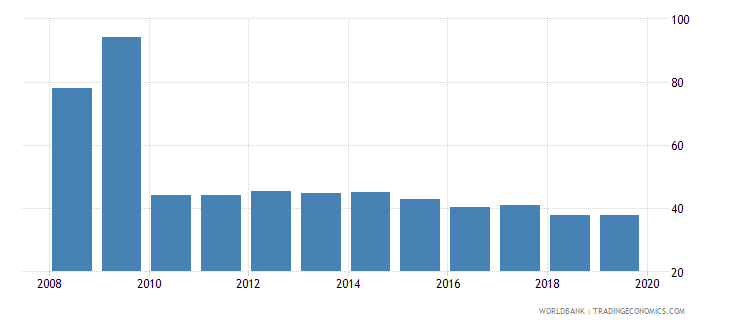 switzerland provisions to nonperforming loans percent wb data