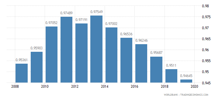 switzerland ratio of female to male secondary enrollment percent wb data