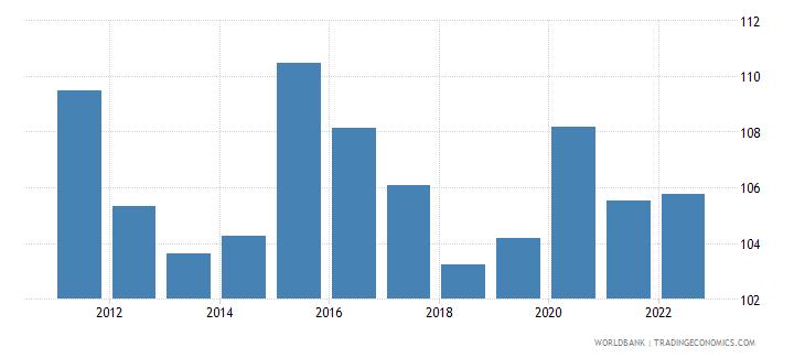 switzerland real effective exchange rate index 2000  100 wb data