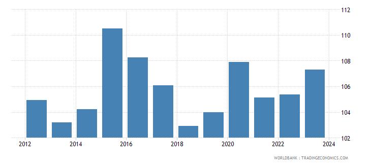 switzerland real effective exchange rate wb data