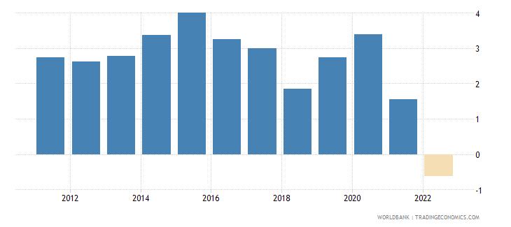switzerland real interest rate percent wb data