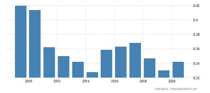 switzerland remittance inflows to gdp percent wb data