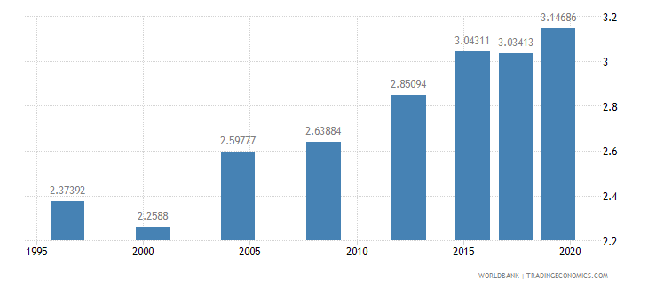 switzerland research and development expenditure percent of gdp wb data