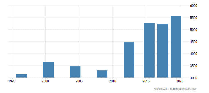 switzerland researchers in r d per million people wb data