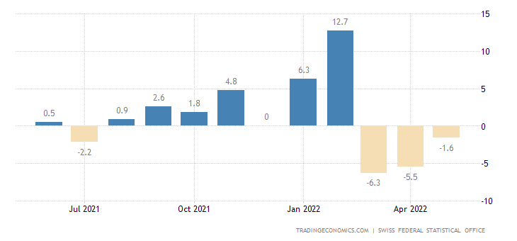Switzerland Retail Sales YoY