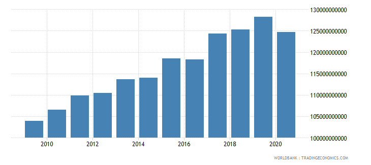 switzerland revenue excluding grants current lcu wb data