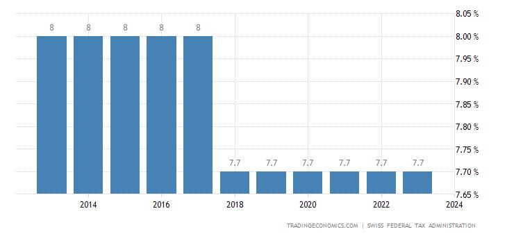 Switzerland Sales Tax Rate  - VAT
