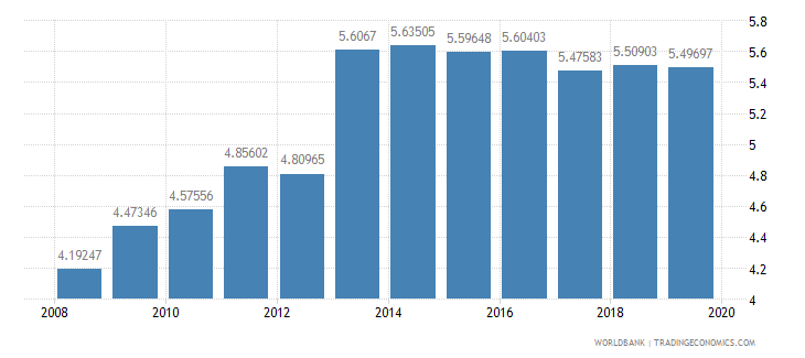 switzerland school enrollment primary private percent of total primary wb data