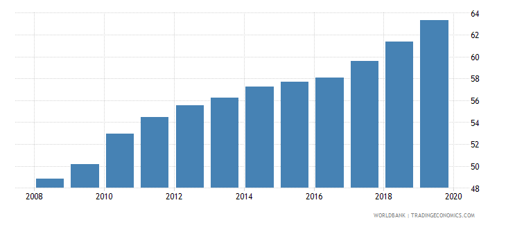 switzerland school enrollment tertiary percent gross wb data