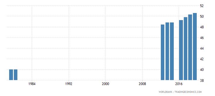 switzerland secondary education teachers percent female wb data
