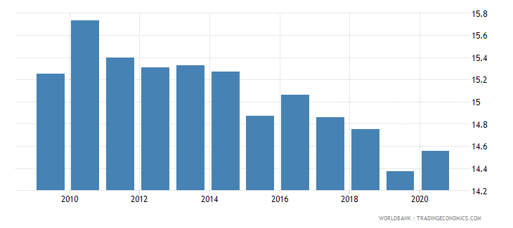 switzerland self employed total percent of total employed wb data
