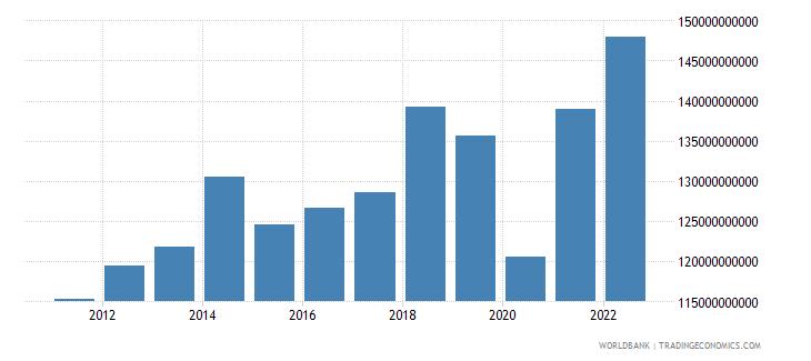 switzerland service exports bop us dollar wb data