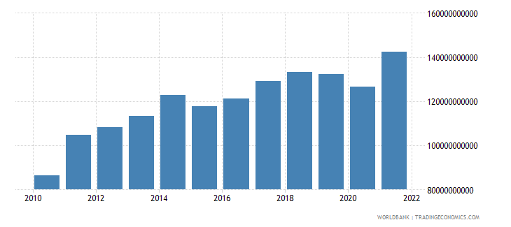 switzerland service imports bop us dollar wb data