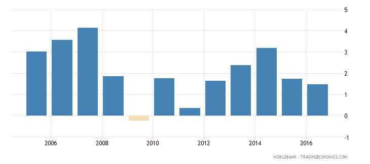 switzerland services etc  value added annual percent growth wb data