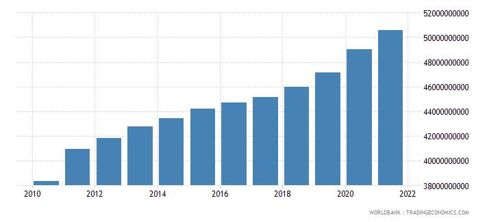 switzerland social contributions current lcu wb data