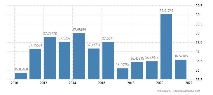 switzerland social contributions percent of revenue wb data