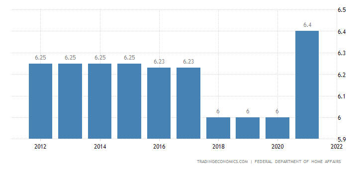 Switzerland Social Security Rate For Employees