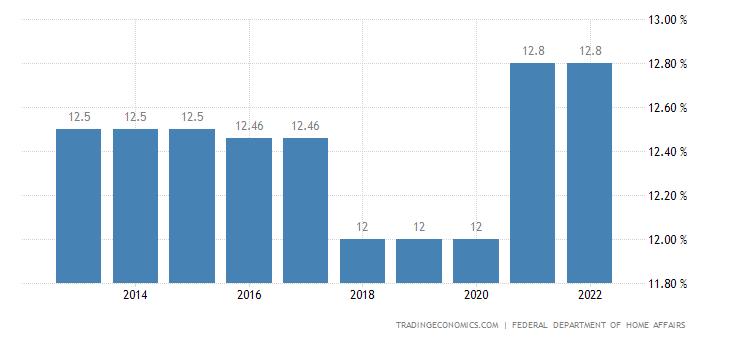 Switzerland Social Security Rate