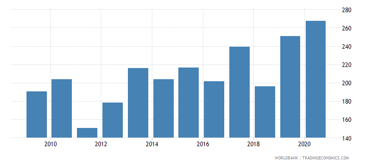 switzerland stock market capitalization to gdp percent wb data