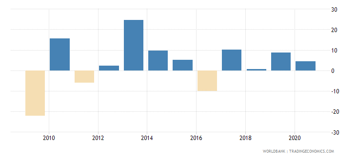switzerland stock market return percent year on year wb data