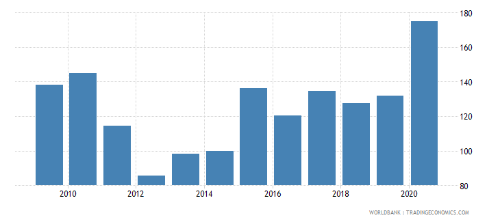switzerland stock market total value traded to gdp percent wb data