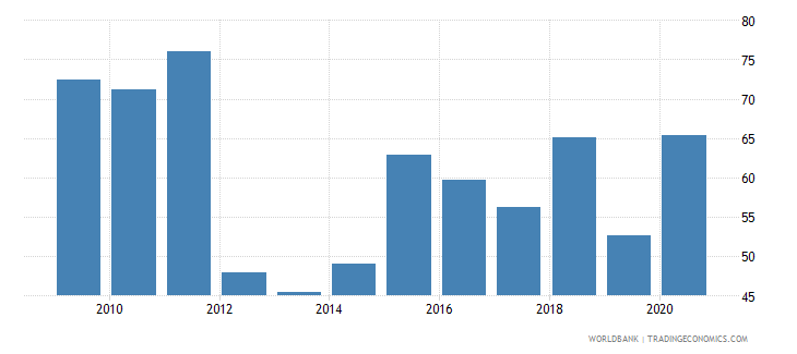 switzerland stock market turnover ratio percent wb data