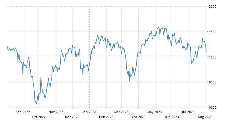 Switzerland Stock Market (SMI)