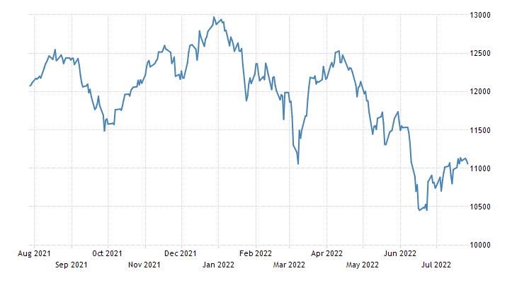 Switzerland Stock Market (SMI)
