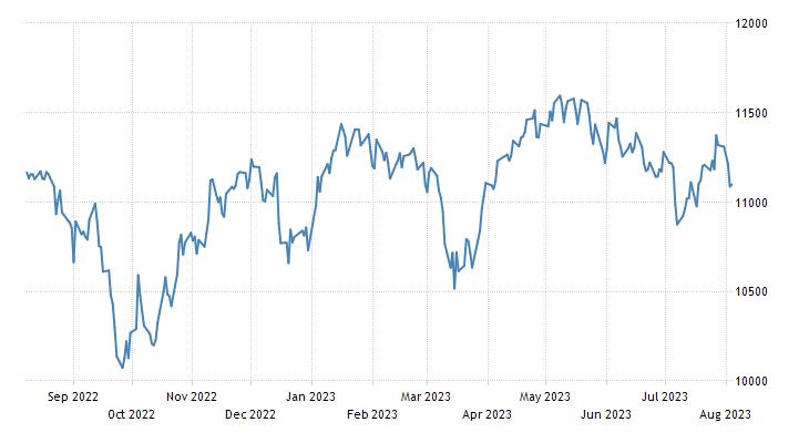 Switzerland Stock Market Index (CH20)