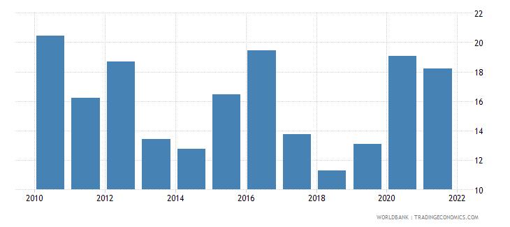 switzerland stock price volatility wb data