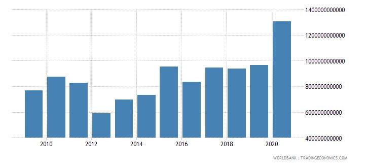 switzerland stocks traded total value us dollar wb data