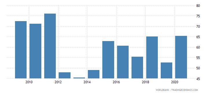 switzerland stocks traded turnover ratio percent wb data