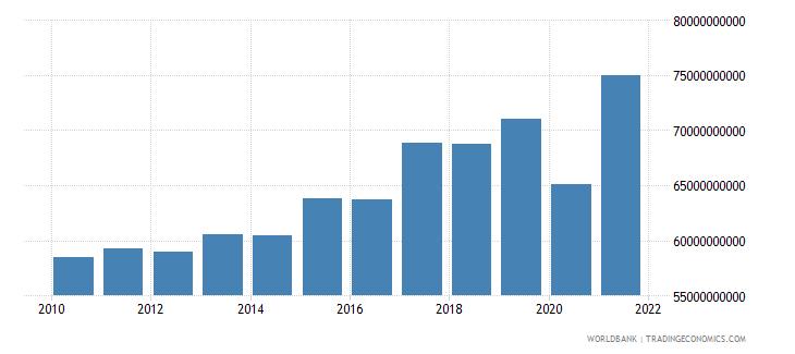 switzerland tax revenue current lcu wb data