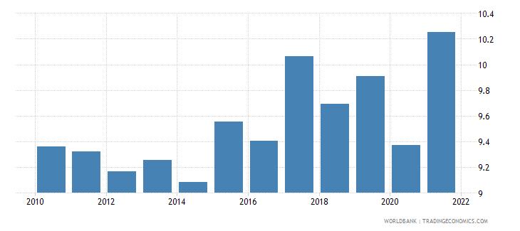 switzerland tax revenue percent of gdp wb data
