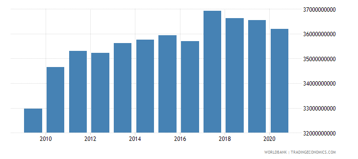 switzerland taxes on goods and services current lcu wb data