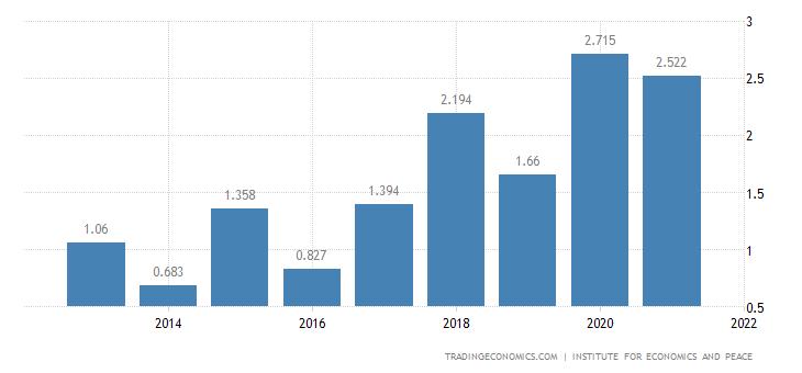 Switzerland Terrorism Index