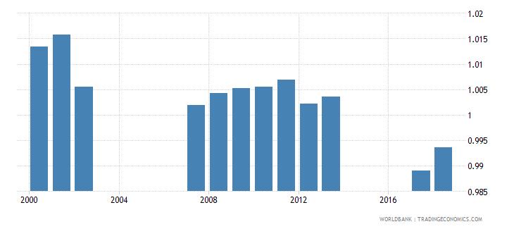 switzerland total net enrolment rate lower secondary gender parity index gpi wb data