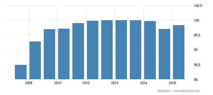 switzerland total net enrolment rate primary female percent wb data