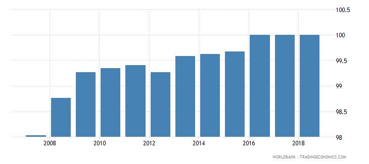 switzerland total net enrolment rate primary male percent wb data