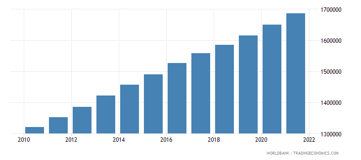 switzerland total population for age 65 and above only 2005 and 2010 in number of people wb data