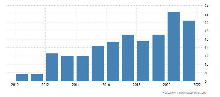 switzerland total reserves in months of imports wb data