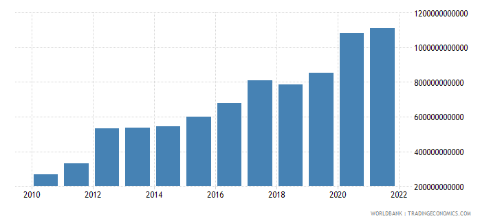 switzerland total reserves includes gold us dollar wb data