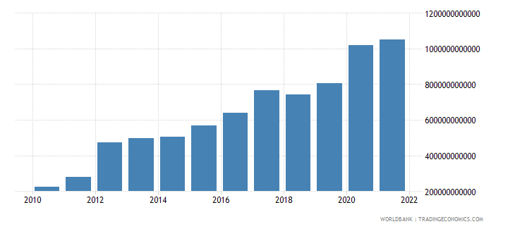 switzerland total reserves minus gold us dollar wb data