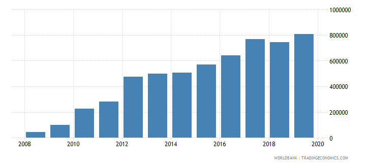 switzerland total reserves wb data