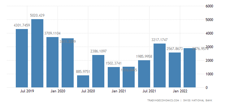 Switzerland Tourism Revenues