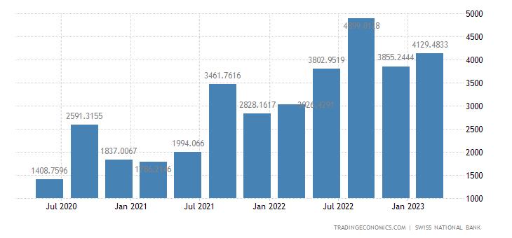 Switzerland Tourism Revenues