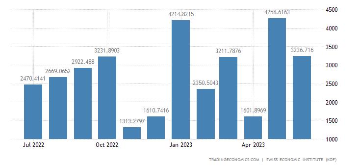 Switzerland Trade Balance Total 1 (wda)