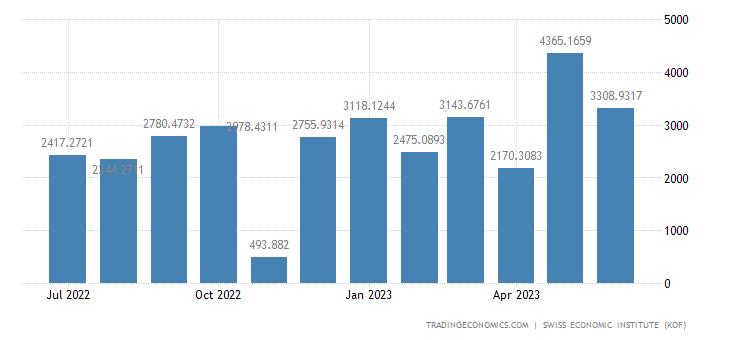 Switzerland Trade Balance Total 1